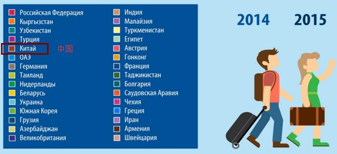 哈萨克斯坦选择出游的目的地