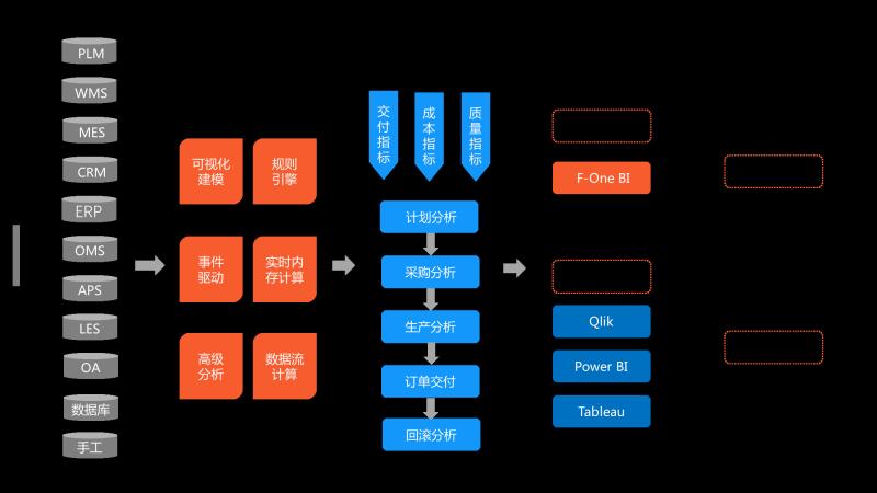 供应链架构图