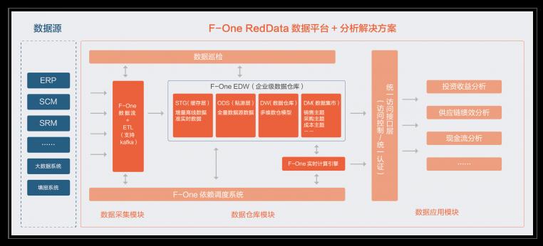 F-One数据仓库+分析架构图
