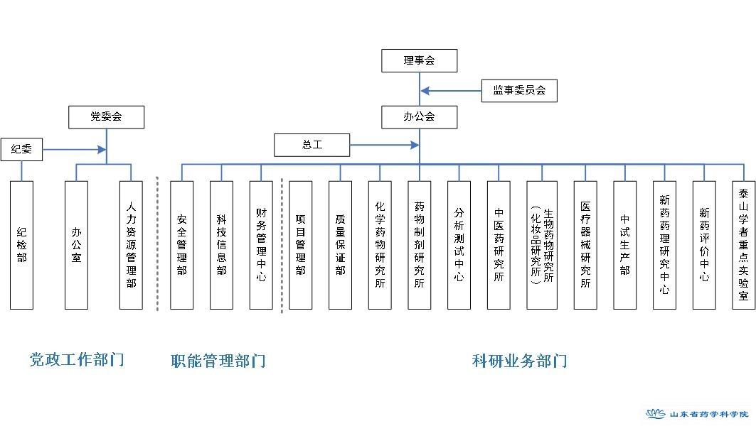 山东省药学科学院架构图20191011