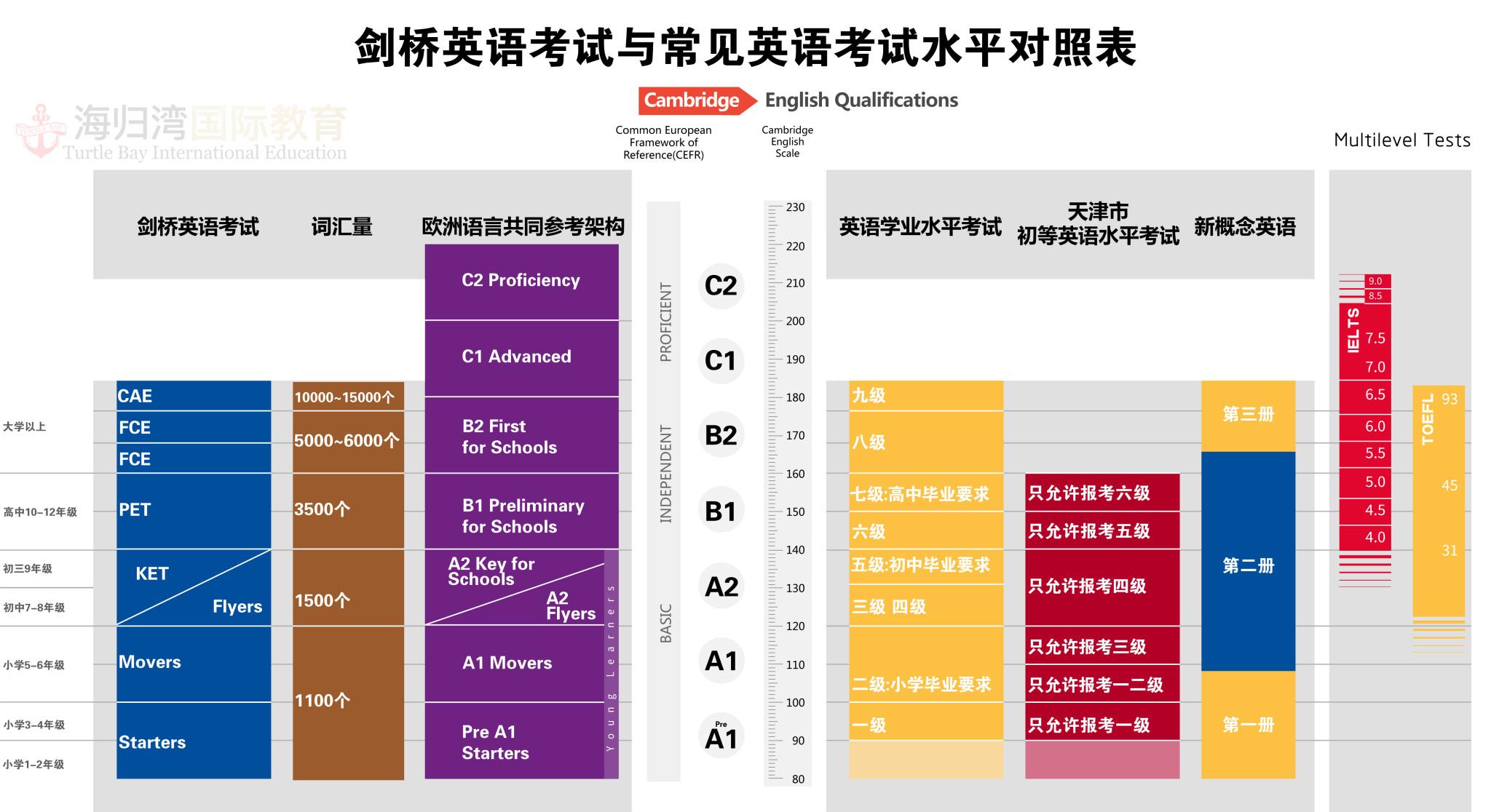 CEFR diagram - 副本-01