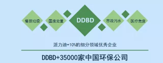 派力迪李瑞莲:DDBD 35000家环保企业 解决环保技术不环保难题