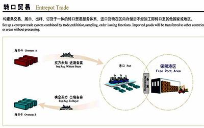 国际转口贸易