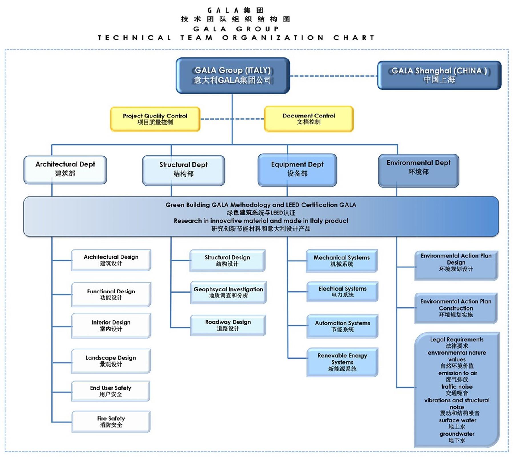 公司结构图