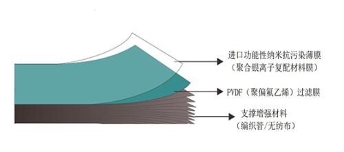 膜能技术小图