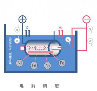 电解研磨抛光工作原理图