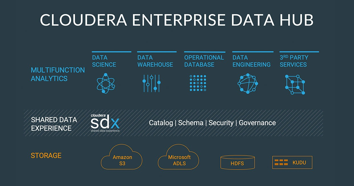 edh-marketecture-enterprise-data-hub