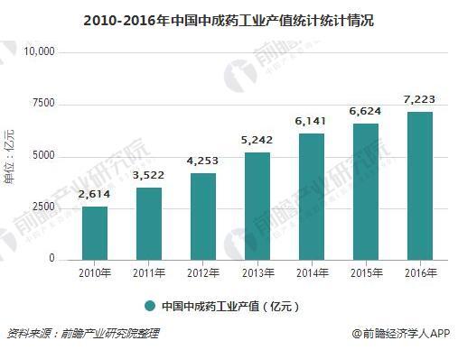 2010-2016年中国中成药工业产值统计统计情况