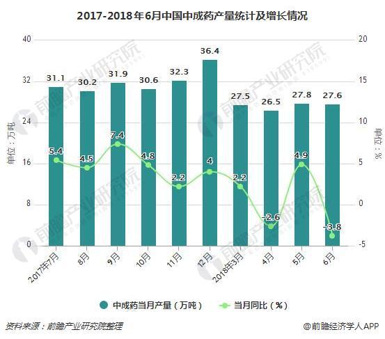 2017-2018年6月中国中成药产量统计及增长情况