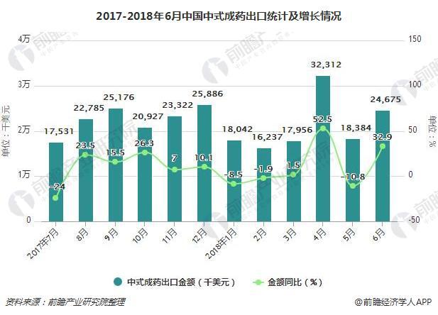 2017-2018年6月中国中式成药出口统计及增长情况