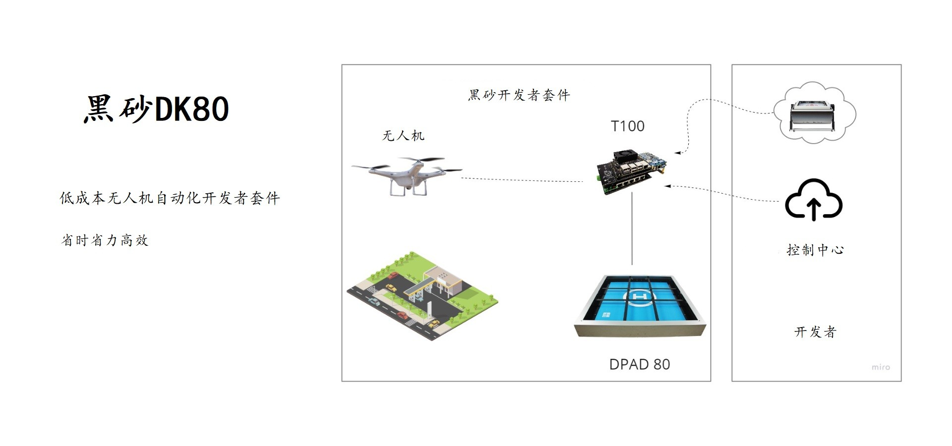 黑砂自动化无人机开发者套件