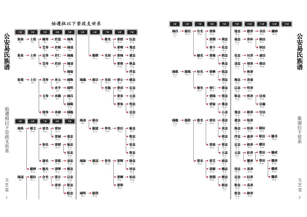 家谱图版式体例08