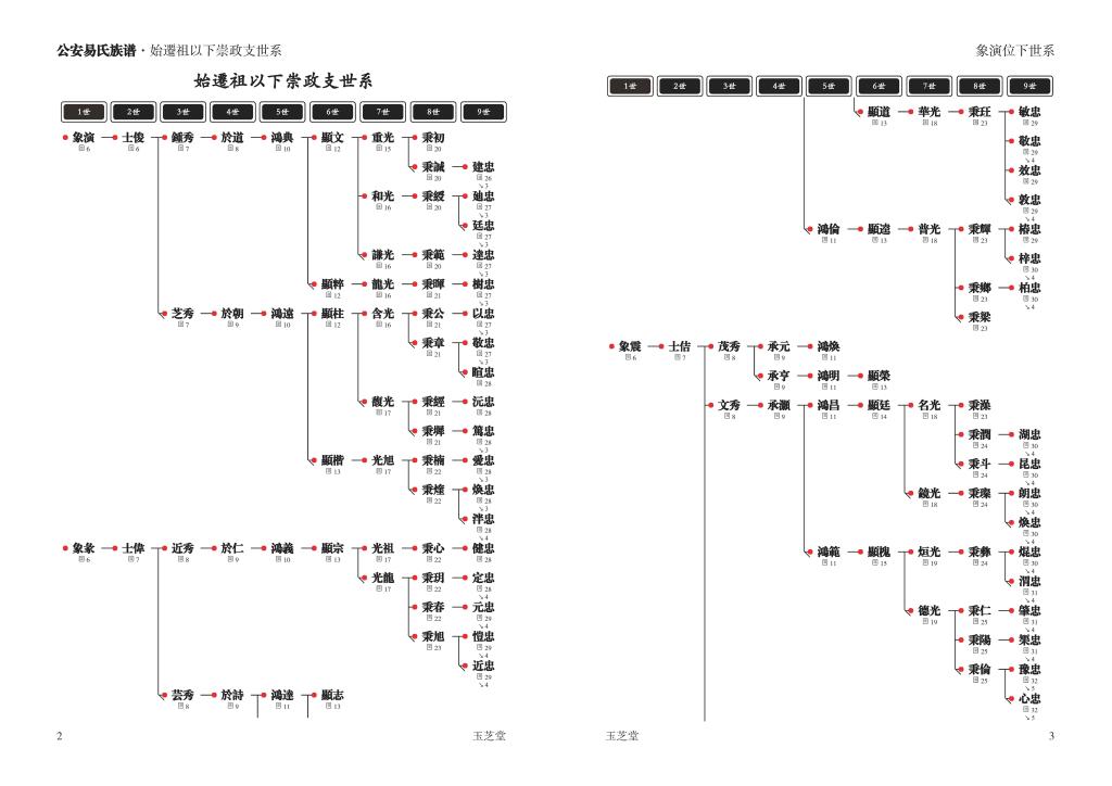 家谱图版式体例03