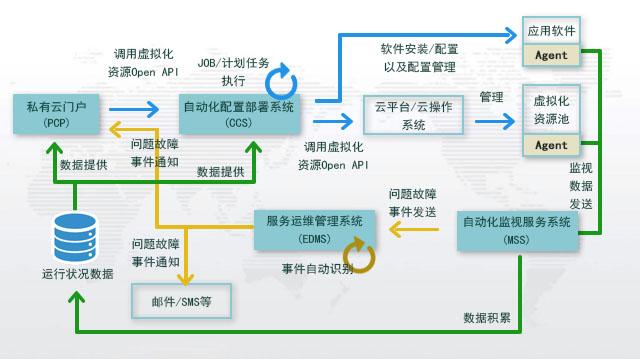 2.基础能力_云计算_虚拟方案_20401