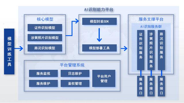 4.IT产品与解决方案_AI识别能力平台_404