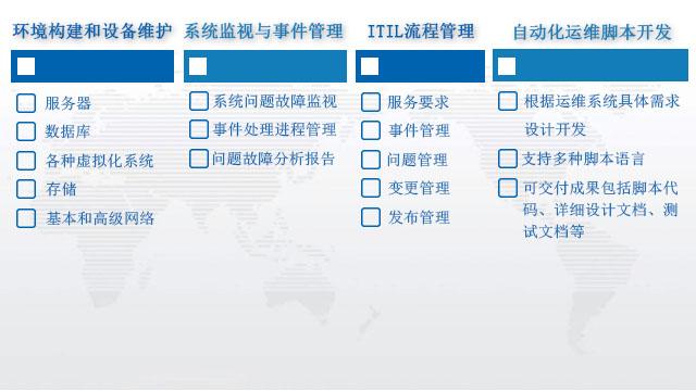 3.系统架构能力_自动化与智能化_304