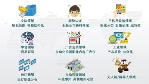 2.基础能力_人工智能_图像识别_20102
