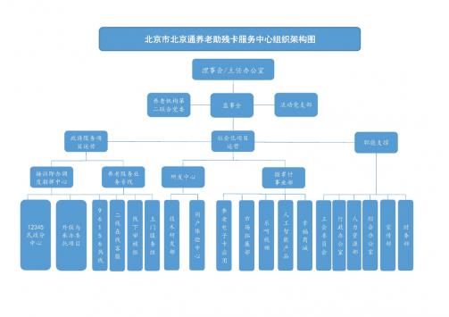 中心组织架构