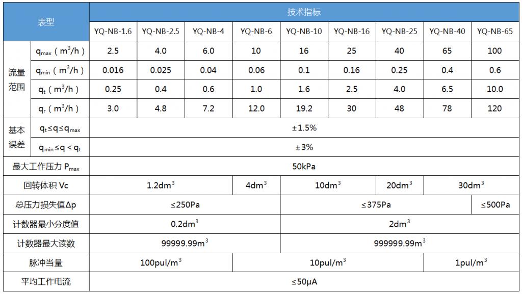 nb物联网表技术参数