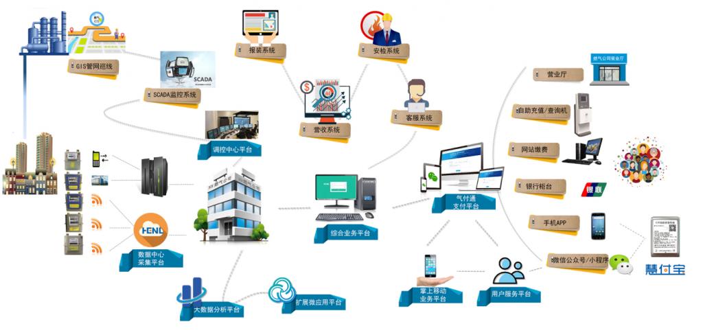 系统总框图2019
