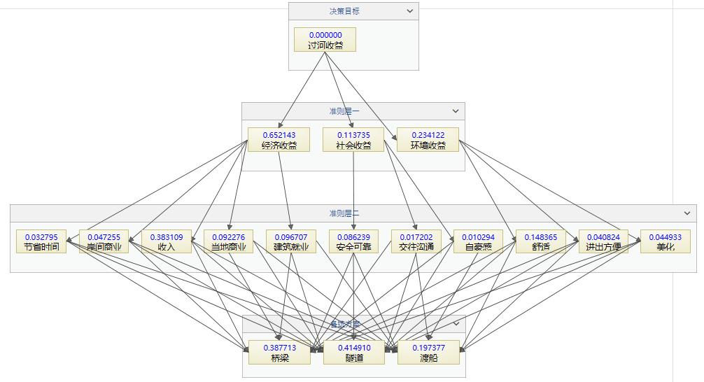 ANP权重分布图
