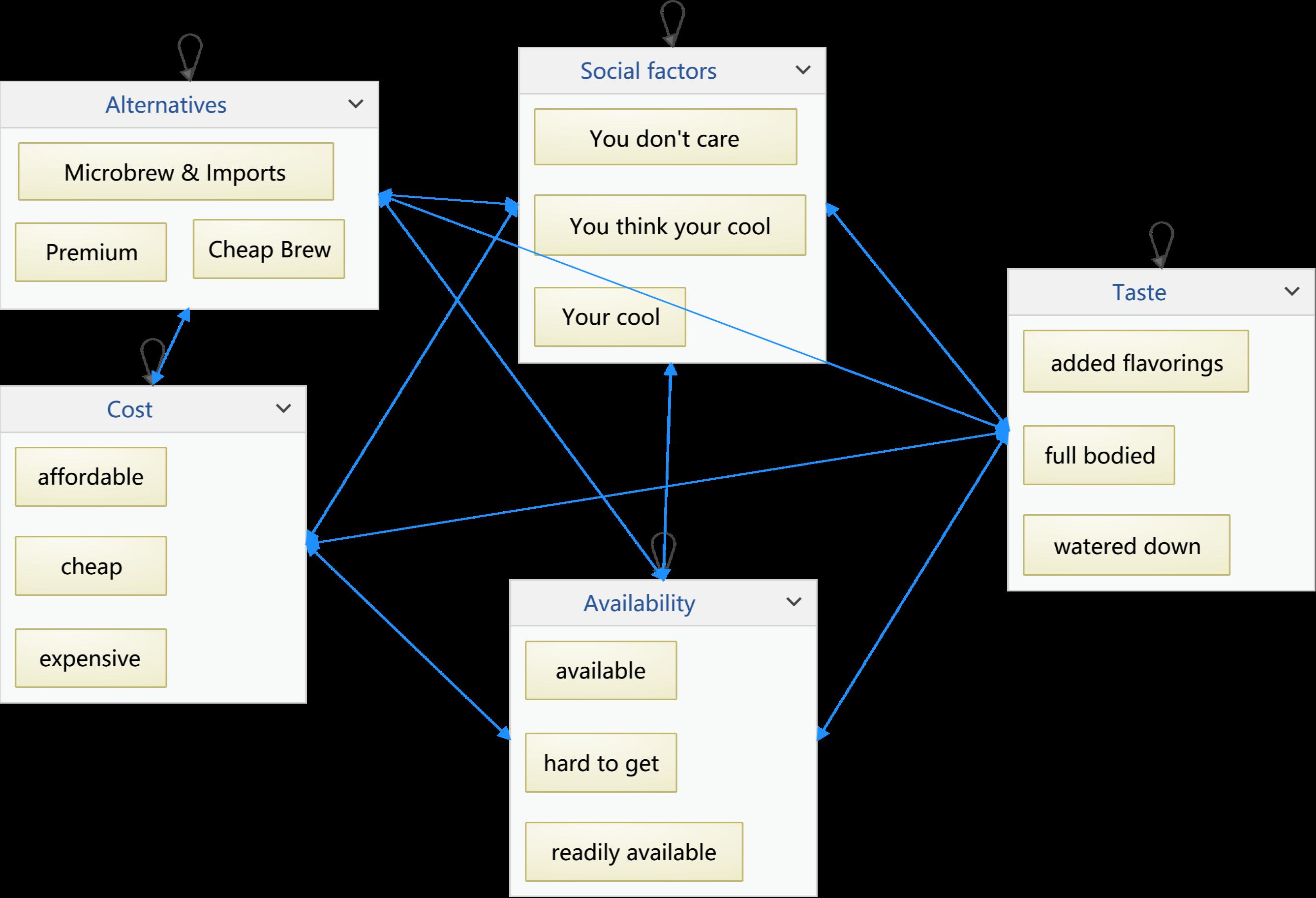 网络分析法