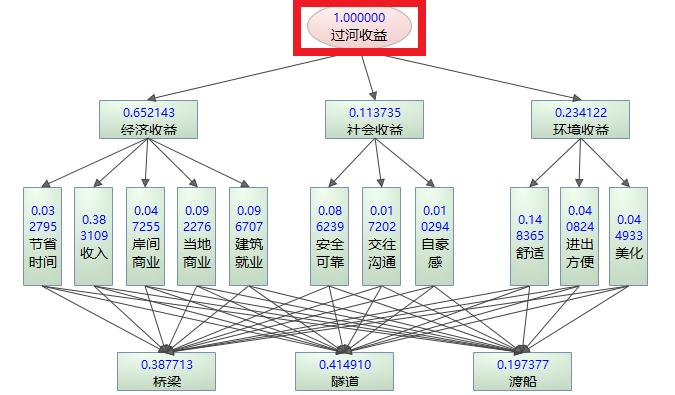 AHP权重分布图