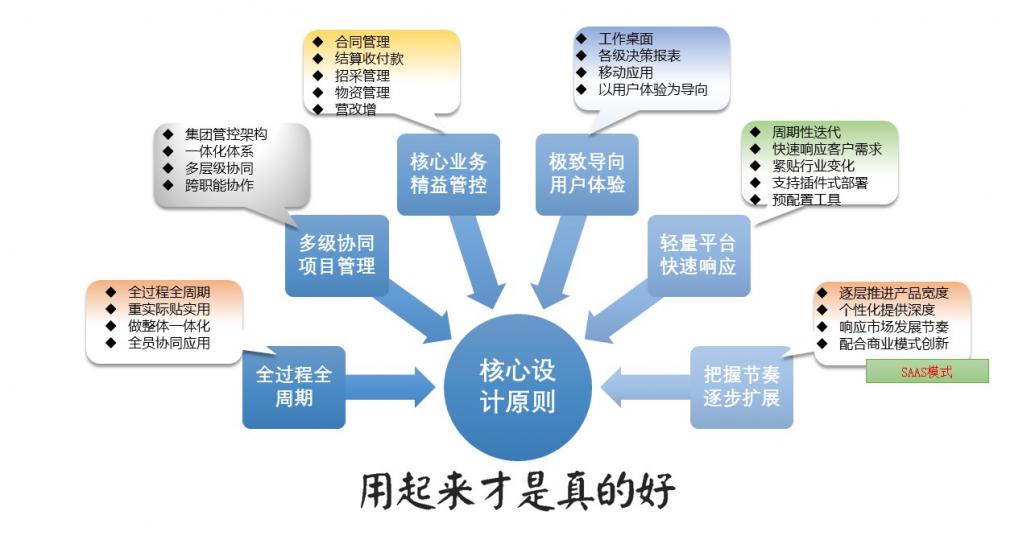 系统核心设计原则
