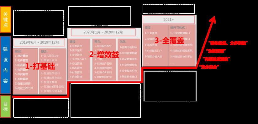 项目分期规划