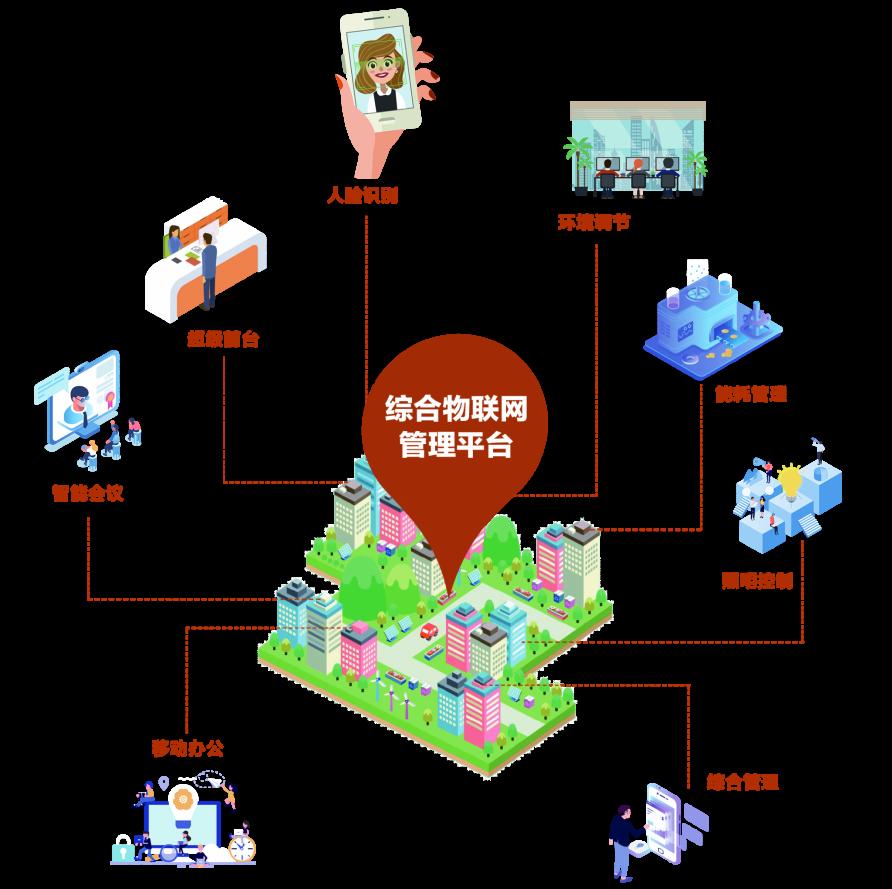 综合物联网管理平台