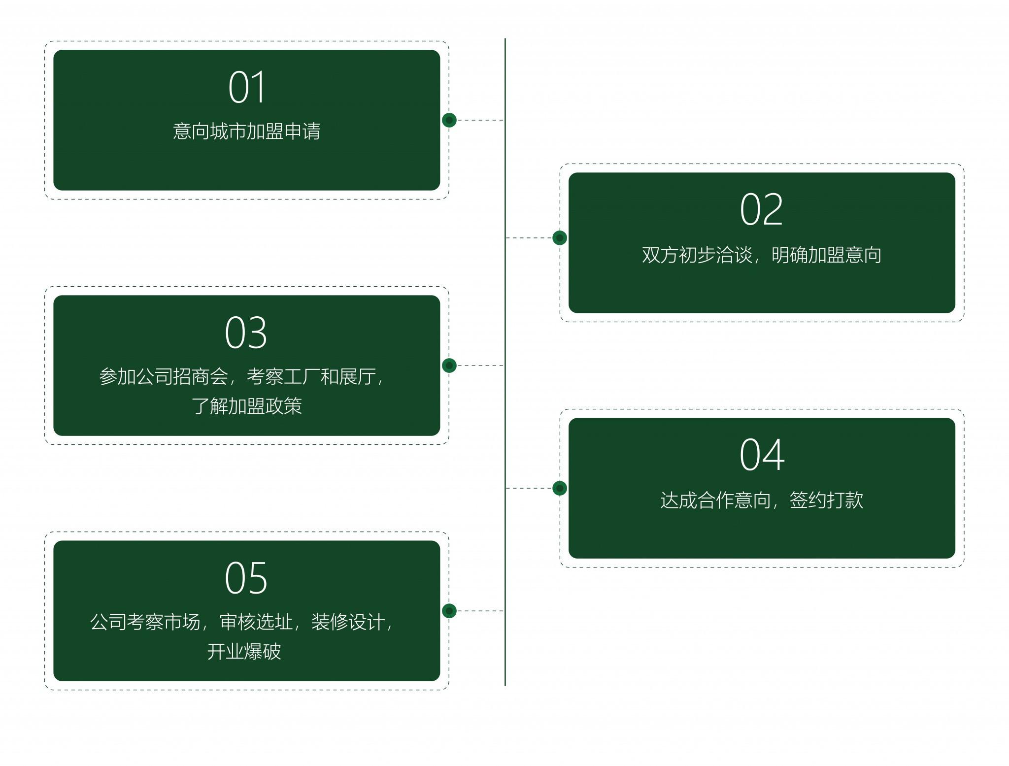 加盟流程2