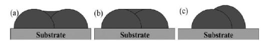 激光熔覆搭接率简介