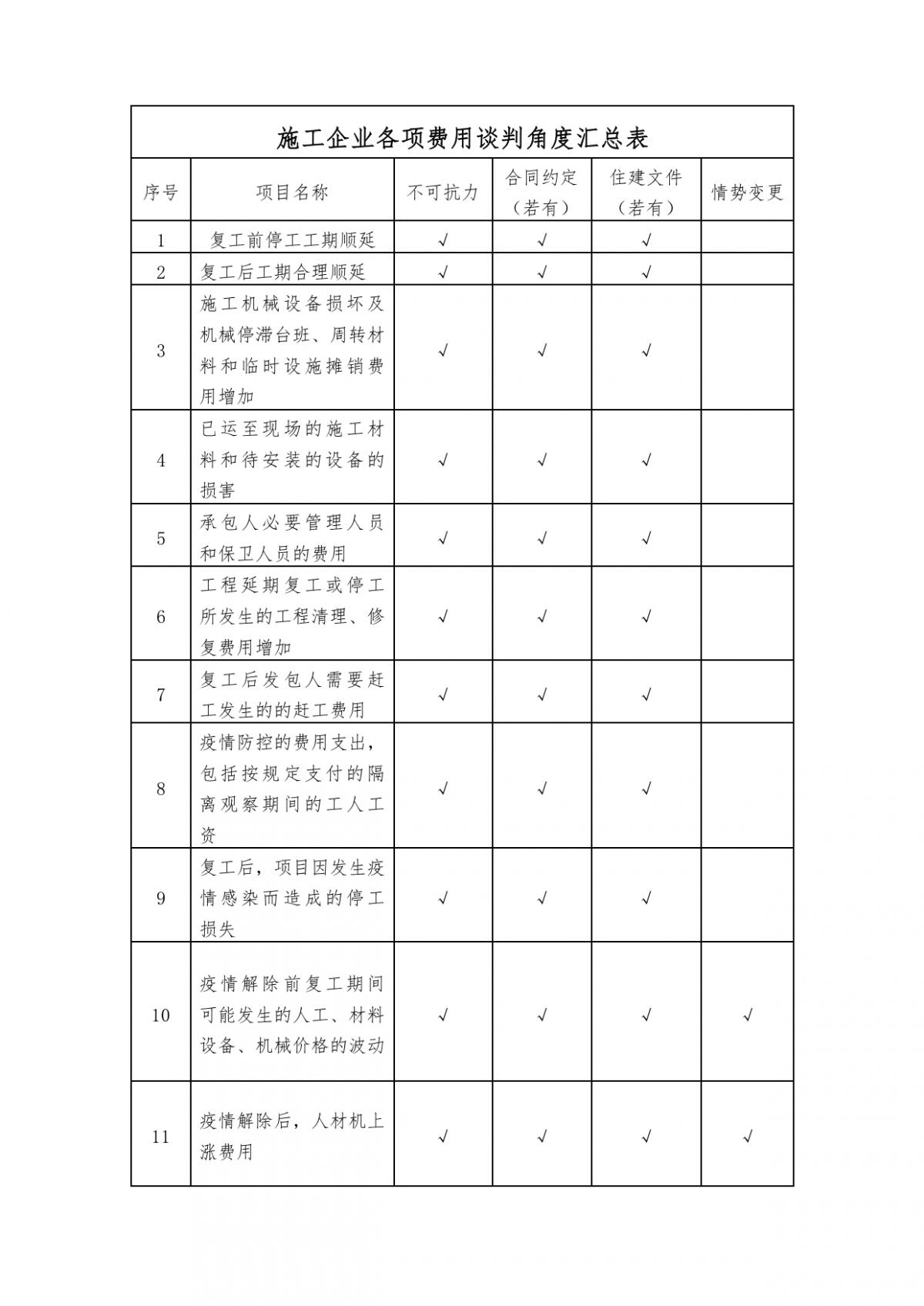 2020年度徐住建发36号附件2:《工程合同履约及工程价款调整处理意见对照表》.png
